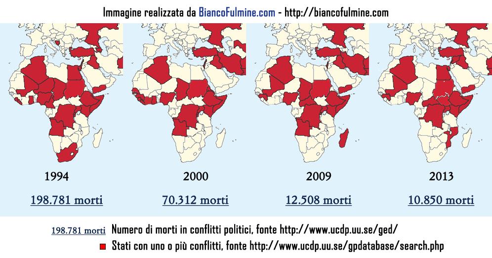 Morti in Africa in conflitti politici e Stati in guerra